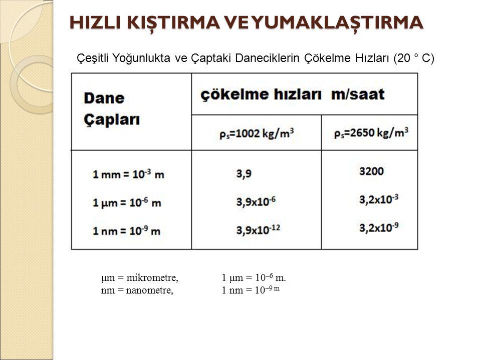 μm = mikrometre,1 μm = 10 –6 m.