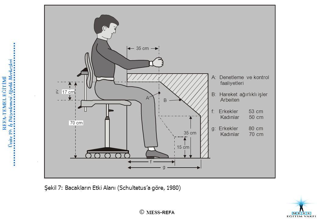 REFA-TEMEL EĞİTİMİ Ünite 19: İş Düzenlemesi Ağırlık Merkezleri Şekil 7: Bacakların Etki Alanı (Schultetus'a göre, 1980) © MESS - REFA l i j l i l it i