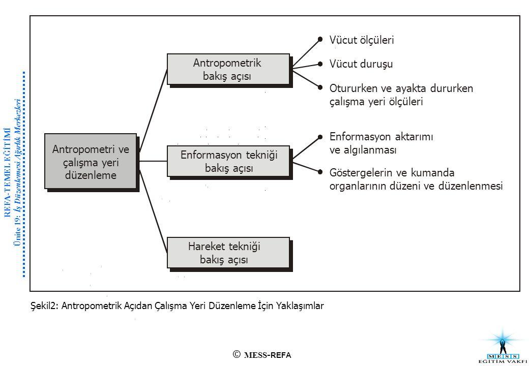 Şekil 12: Bir Çifte Kayış Montaj Bandında Düzenlemeden Önce ve Sonra Çalışma Yeri (VDI'ye göre, 1980)