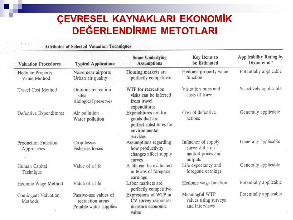 ÇEVRESEL KAYNAKLARI EKONOMİK DEĞERLENDİRME METOTLARI