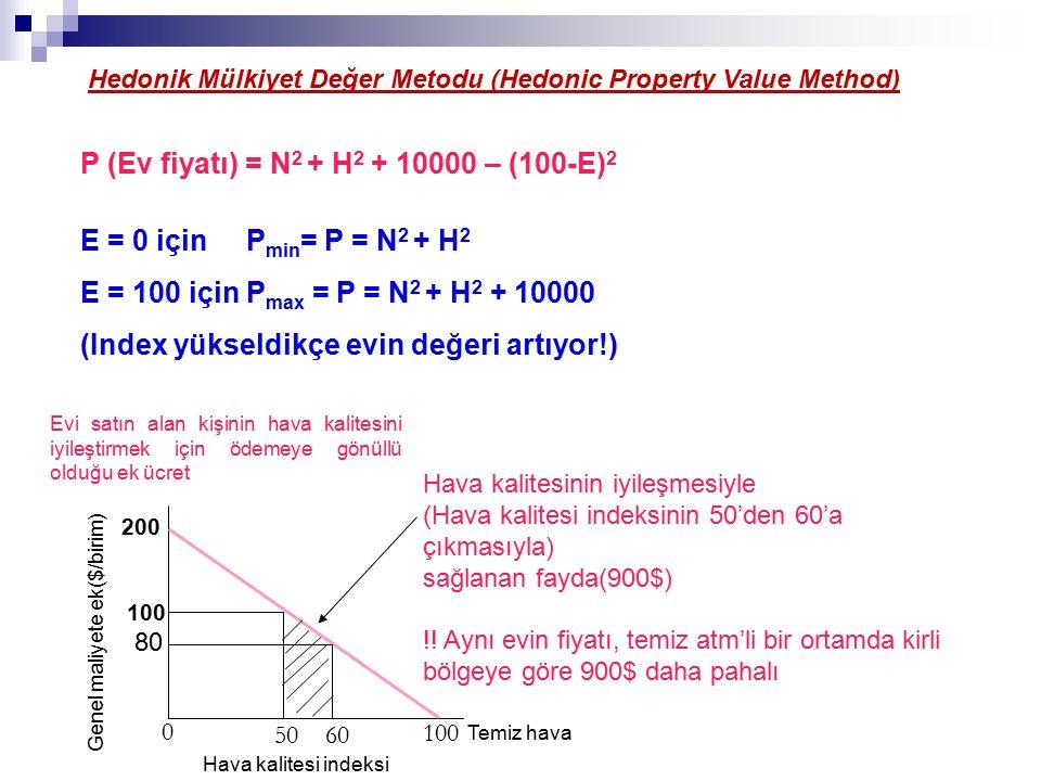 100 200 100 80 50 60 Hava kalitesi indeksi 0 Hava kalitesinin iyileşmesiyle (Hava kalitesi indeksinin 50'den 60'a çıkmasıyla) sağlanan fayda(900$) !.