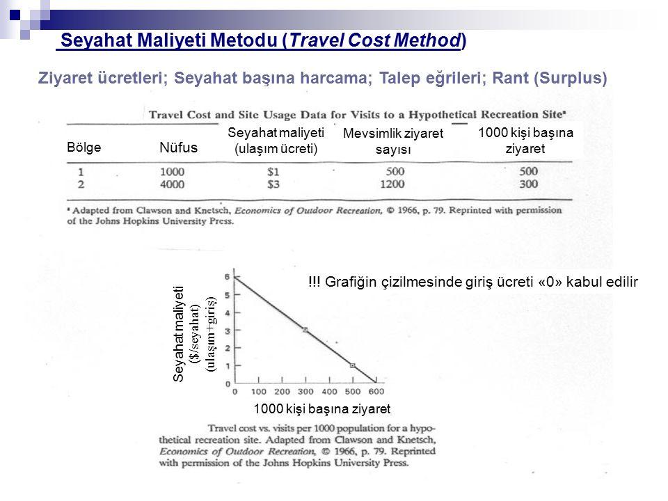 Ziyaret ücretleri; Seyahat başına harcama; Talep eğrileri; Rant (Surplus) Seyahat Maliyeti Metodu (Travel Cost Method) Nüfus Seyahat maliyeti (ulaşım ücreti) Mevsimlik ziyaret sayısı 1000 kişi başına ziyaret Bölge 1000 kişi başına ziyaret Seyahat maliyeti ( $/seyahat) (ulaşım+giriş) !!.