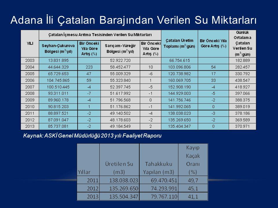 Adana İli Çatalan Barajından Verilen Su Miktarları Kaynak: ASKİ Genel Müdürlüğü 2013 yılı Faaliyet Raporu