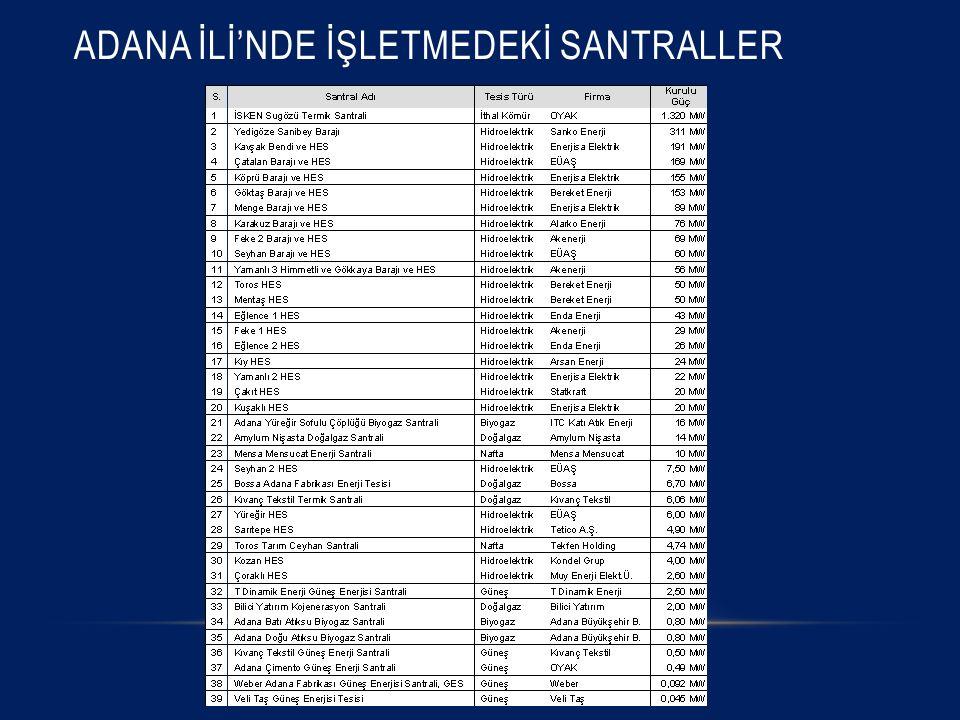 ADANA İLİ'NDE İŞLETMEDEKİ SANTRALLER