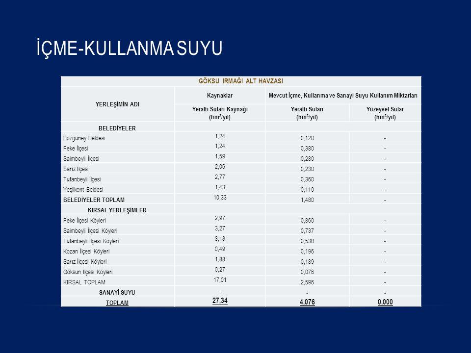 İÇME-KULLANMA SUYU GÖKSU IRMAĞI ALT HAVZASI YERLEŞİMİN ADI KaynaklarMevcut İçme, Kullanma ve Sanayi Suyu Kullanım Miktarları Yeraltı Suları Kaynağı (hm 3 /yıl) Yeraltı Suları (hm 3 /yıl) Yüzeysel Sular (hm 3 /yıl) BELEDİYELER Bozgüney Beldesi 1,24 0,120- Feke İlçesi 1,24 0,380- Saimbeyli İlçesi 1,59 0,280- Sarız İlçesi 2,06 0,230- Tufanbeyli İlçesi 2,77 0,360- Yeşilkent Beldesi 1,43 0,110- BELEDİYELER TOPLAM 10,33 1,480- KIRSAL YERLEŞİMLER Feke İlçesi Köyleri 2,97 0,860- Saimbeyli İlçesi Köyleri 3,27 0,737- Tufanbeyli İlçesi Köyleri 8,13 0,538- Kozan İlçesi Köyleri 0,49 0,196- Sarız İlçesi Köyleri 1,88 0,189- Göksun İlçesi Köyleri 0,27 0,076- KIRSAL TOPLAM 17,01 2,596- SANAYİ SUYU - -- TOPLAM 27,34 4,0760,000