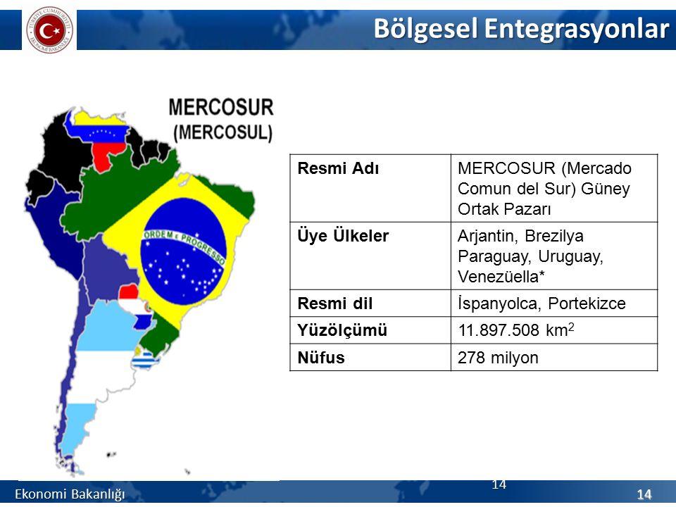 Bölgesel Entegrasyonlar Ekonomi Bakanlığı 14 14 Resmi AdıMERCOSUR (Mercado Comun del Sur) Güney Ortak Pazarı Üye ÜlkelerArjantin, Brezilya Paraguay, Uruguay, Venezüella* Resmi dilİspanyolca, Portekizce Yüzölçümü11.897.508 km 2 Nüfus278 milyon