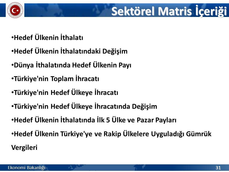 Hedef Ülkenin İthalatı Hedef Ülkenin İthalatındaki Değişim Dünya İthalatında Hedef Ülkenin Payı Türkiye nin Toplam İhracatı Türkiye nin Hedef Ülkeye İhracatı Türkiye nin Hedef Ülkeye İhracatında Değişim Hedef Ülkenin İthalatında İlk 5 Ülke ve Pazar Payları Hedef Ülkenin Türkiye ye ve Rakip Ülkelere Uyguladığı Gümrük Vergileri Ekonomi Bakanlığı 31 Sektörel Matris İçeriği