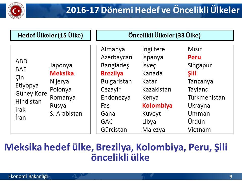 ABD BAE Çin Etiyopya Güney Kore Hindistan Irak İran Japonya Meksika Nijerya Polonya Romanya Rusya S.