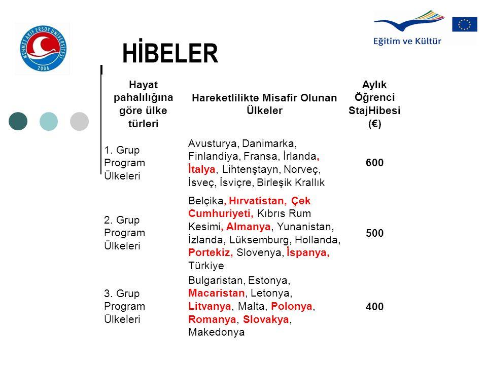 HİBELER Hayat pahalılığına göre ülke türleri Hareketlilikte Misafir Olunan Ülkeler Aylık Öğrenci StajHibesi (€) 1. Grup Program Ülkeleri Avusturya, Da