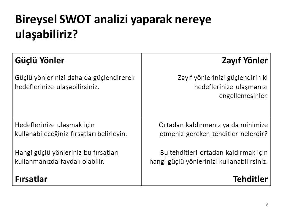 Bireysel SWOT analizi yaparak nereye ulaşabiliriz? 9 Güçlü Yönler Güçlü yönlerinizi daha da güçlendirerek hedeflerinize ulaşabilirsiniz. Zayıf Yönler