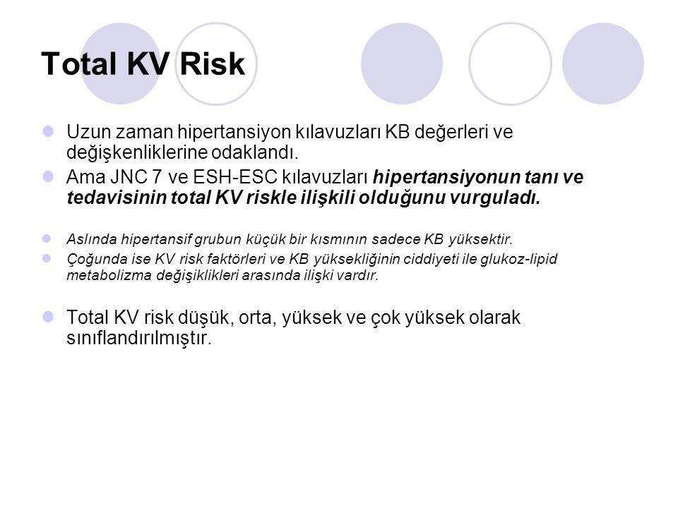 Total KV Risk Uzun zaman hipertansiyon kılavuzları KB değerleri ve değişkenliklerine odaklandı. Ama JNC 7 ve ESH-ESC kılavuzları hipertansiyonun tanı