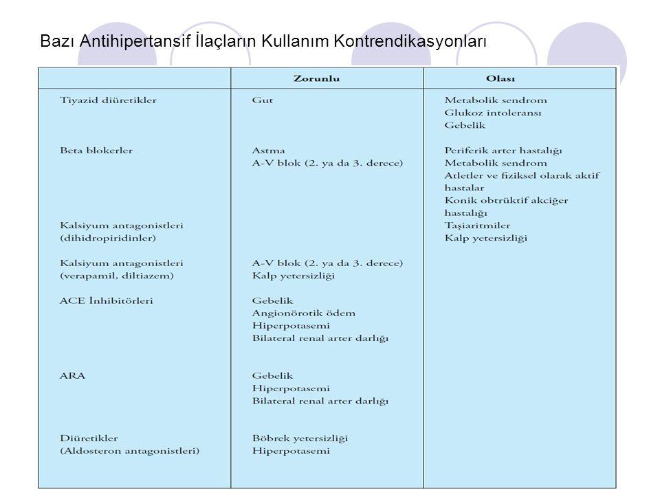 Bazı Antihipertansif İlaçların Kullanım Kontrendikasyonları