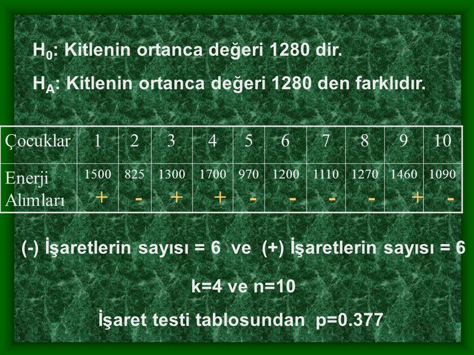 H 0 : Kitlenin ortanca değeri 1280 dir. H A : Kitlenin ortanca değeri 1280 den farklıdır.