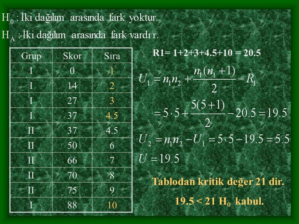 GrupSkorSıra I01 I142 I273 I374.5 II374.5 II506 II667 II708 II759 I8810 R1= 1+2+3+4.5+10 = 20.5 Tablodan kritik değer 21 dir.
