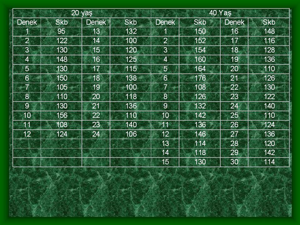 H 0 : Kitlenin ortanca değeri 1280 dir.H A : Kitlenin ortanca değeri 1280 den farklıdır.