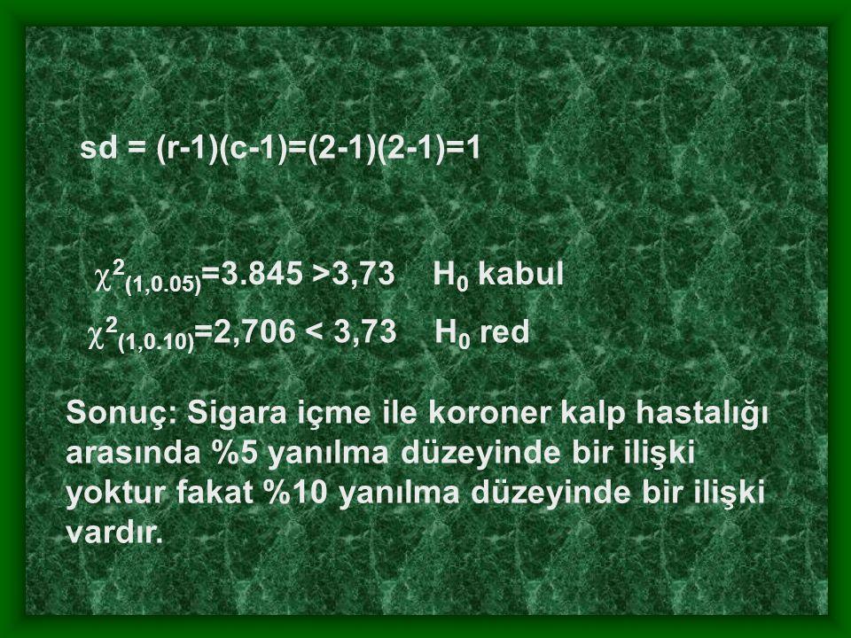 sd = (r-1)(c-1)=(2-1)(2-1)=1  2 (1,0.05) =3.845 >3,73 H 0 kabul Sonuç: Sigara içme ile koroner kalp hastalığı arasında %5 yanılma düzeyinde bir ilişki yoktur fakat %10 yanılma düzeyinde bir ilişki vardır.