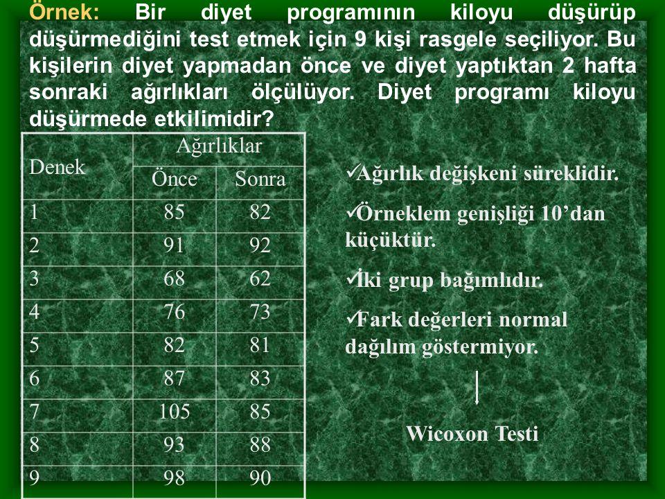 Örnek: Bir diyet programının kiloyu düşürüp düşürmediğini test etmek için 9 kişi rasgele seçiliyor.