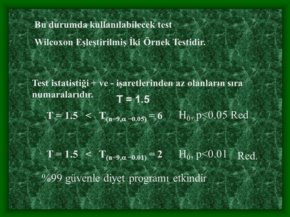 Test istatistiği + ve - işaretlerinden az olanların sıra numaralarıdır.