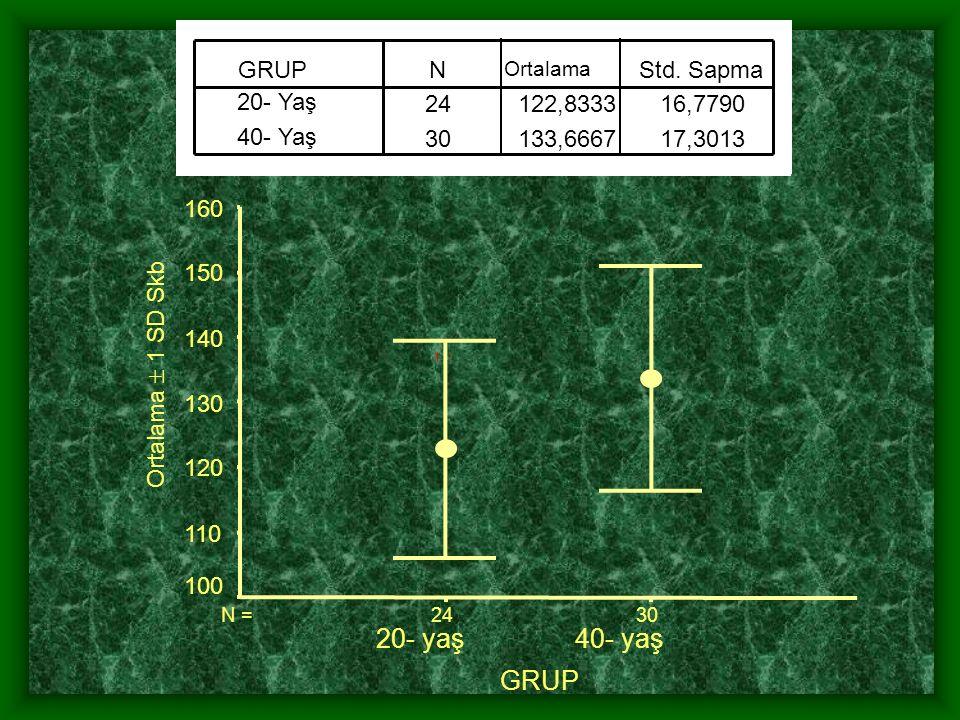 p > 0.05 H 0 kabul. Sonuç: İki yaşındaki çocuklarda ortanca enerji alım düzeyi 1280 kcal'dir.