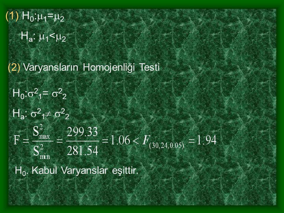 (3) (4) t (52,0.05) =1.675< p<0.05, H 0 Red (5) Yaşlı erkekler daha yüksek Skb değerlerine sahiptir.