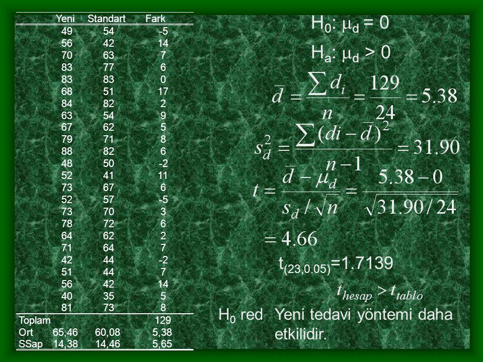 YeniStandart Fark 4954-5 564214 70637 83776 83 0 685117 84822 63549 67625 79718 88826 4850-2 524111 73676 5257-5 73703 78726 64622 71647 4244-2 51447 564214 40355 81738 Toplam129 Ort65,4660,085,38 SSap14,3814,465,65 H 0 :  d = 0 H a :  d > 0 t (23,0.05) =1.7139 Yeni tedavi yöntemi daha etkilidir.