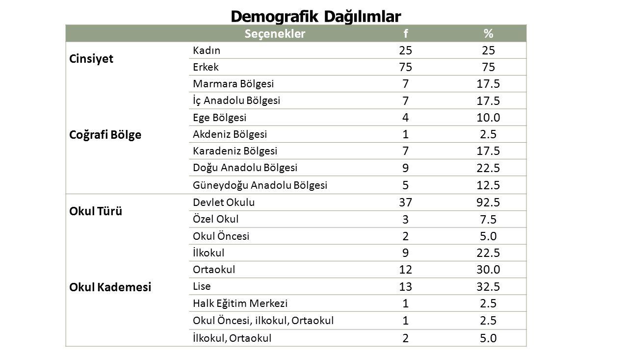 Demografik Dağılımlar Seçeneklerf% Cinsiyet Kadın 25 Erkek 75 Coğrafi Bölge Marmara Bölgesi 717.5 İç Anadolu Bölgesi 717.5 Ege Bölgesi 410.0 Akdeniz B