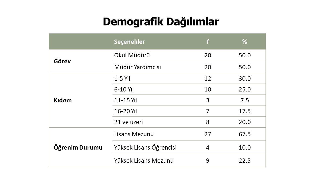 Demografik Dağılımlar 20 Seçeneklerf% Görev Okul Müdürü2050.0 Müdür Yardımcısı2050.0 Kıdem 1-5 Yıl1230.0 6-10 Yıl1025.0 11-15 Yıl37.5 16-20 Yıl717.5 2