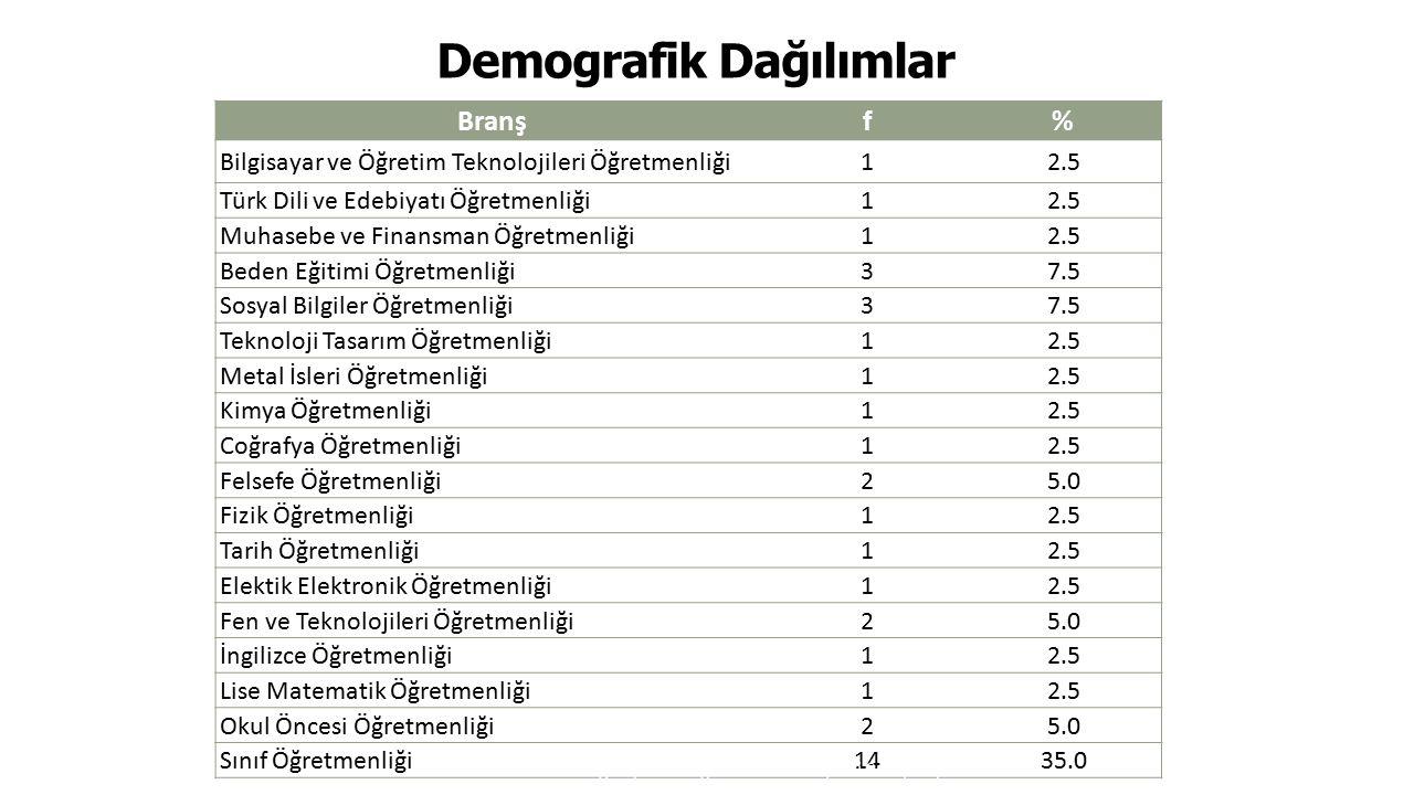 Demografik Dağılımlar 21 Branş f% Bilgisayar ve Öğretim Teknolojileri Öğretmenliği12.5 Türk Dili ve Edebiyatı Öğretmenliği12.5 Muhasebe ve Finansman Ö
