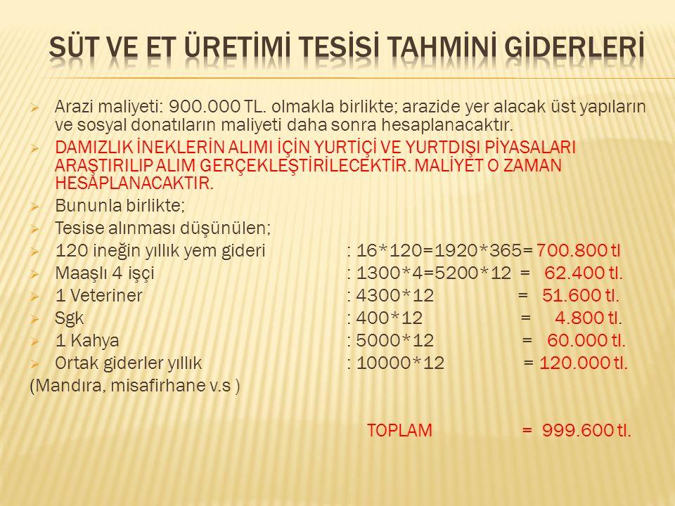  Arazi maliyeti: 900.000 TL.