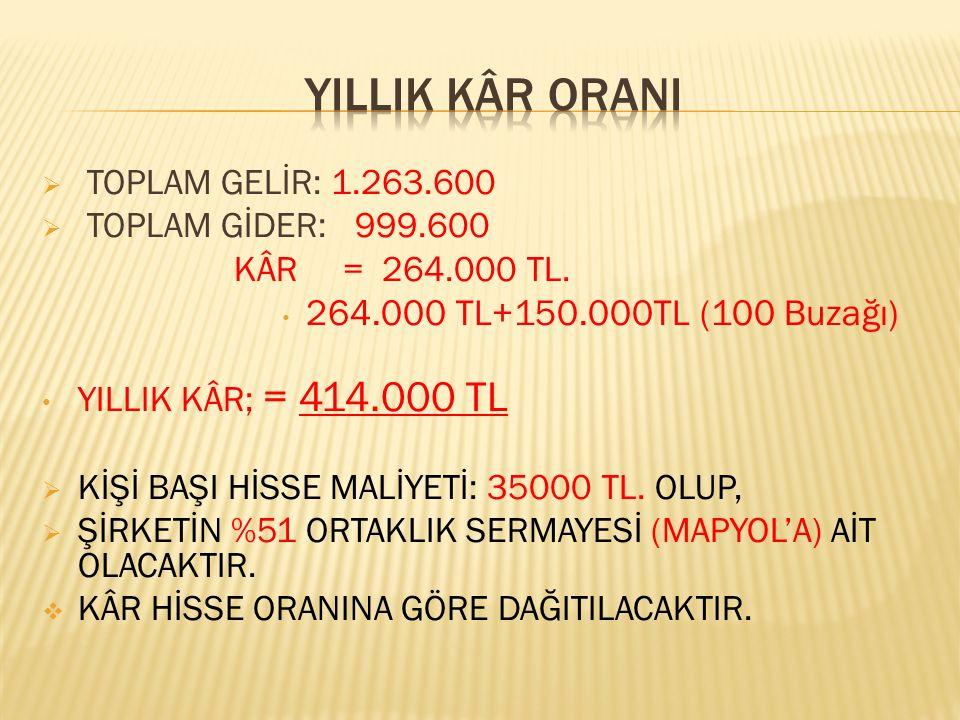  TOPLAM GELİR: 1.263.600  TOPLAM GİDER: 999.600 KÂR = 264.000 TL.