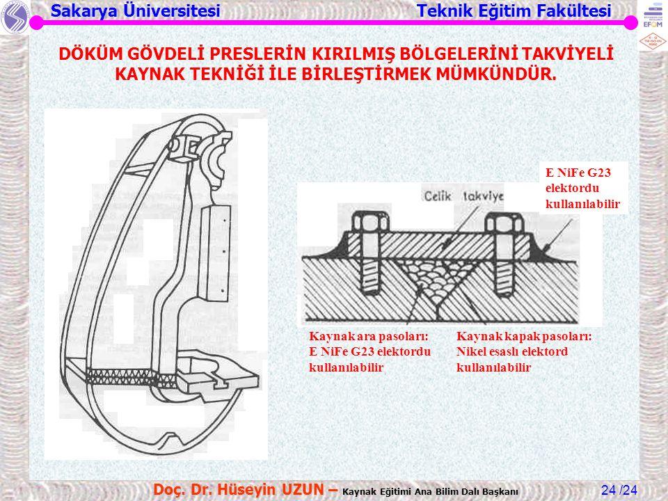Sakarya Üniversitesi Teknik Eğitim Fakültesi /24 Doç. Dr. Hüseyin UZUN – Kaynak Eğitimi Ana Bilim Dalı Başkanı 24 DÖKÜM GÖVDELİ PRESLERİN KIRILMIŞ BÖL