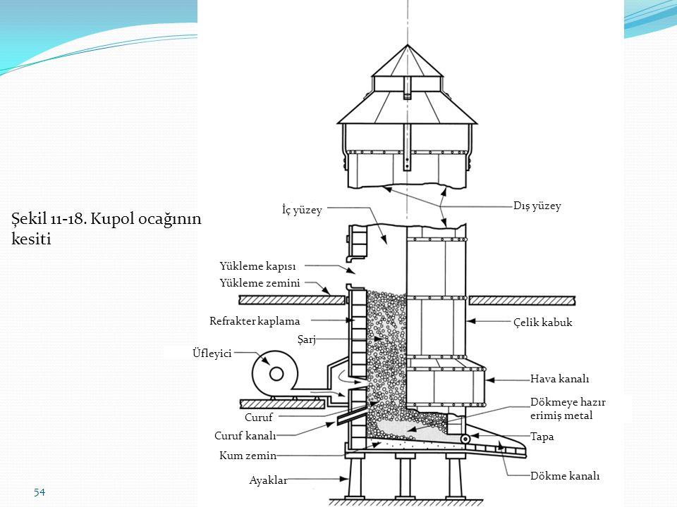54 Üfleyici İç yüzey Dış yüzey Çelik kabuk Refrakter kaplama Şarj Hava kanalı Dökmeye hazır erimiş metal Tapa Dökme kanalı Yükleme kapısı Yükleme zemini Curuf Curuf kanalı Kum zemin Ayaklar Üfleyici Şekil 11-18.