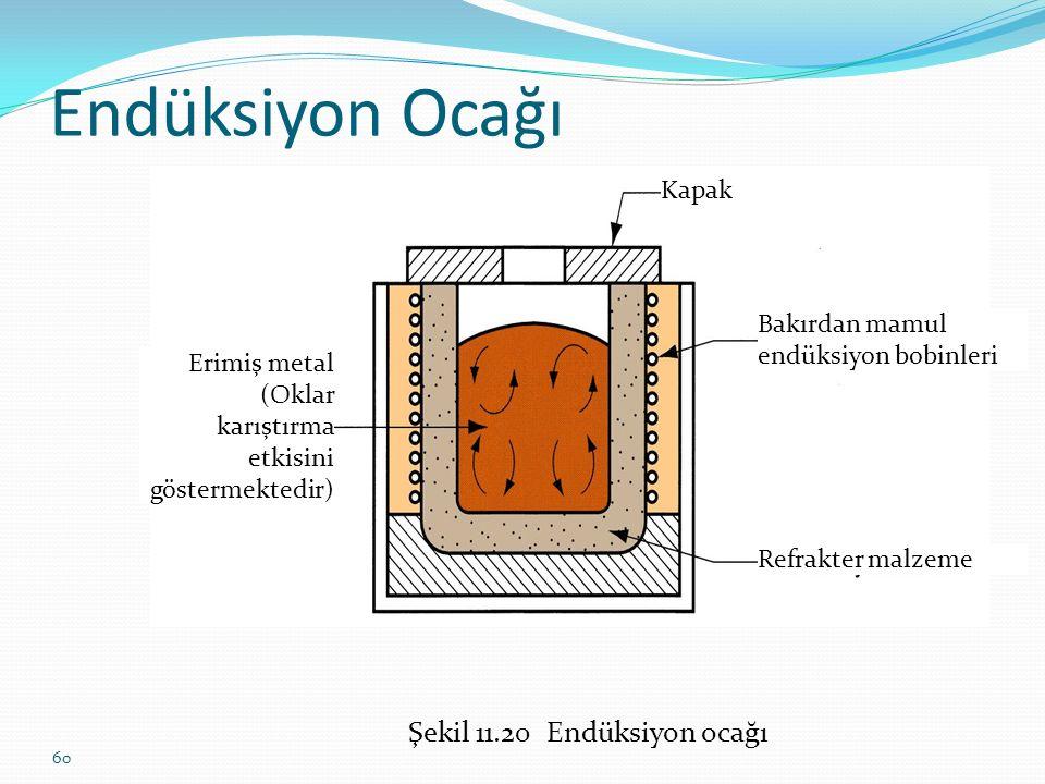 60 Endüksiyon Ocağı Şekil 11.20 Endüksiyon ocağı Erimiş metal (Oklar karıştırma etkisini göstermektedir) Kapak Bakırdan mamul endüksiyon bobinleri Refrakter malzeme