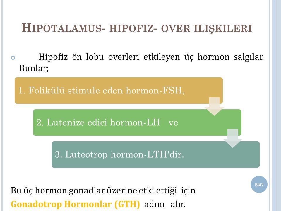 H IPOTALAMUS - HIPOFIZ - OVER ILIŞKILERI Hipofiz ön lobu overleri etkileyen üç hormon salgılar.