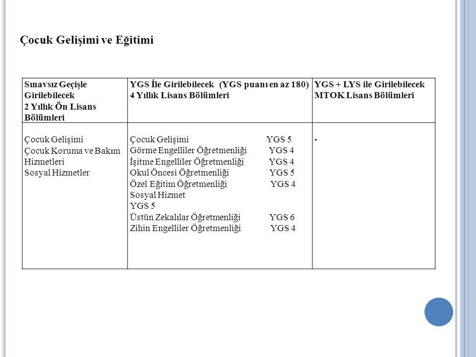Sınavsız Geçişle Girilebilecek 2 Yıllık Ön Lisans Bölümleri YGS İle Girilebilecek (YGS puanı en az 180) 4 Yıllık Lisans Bölümleri YGS + LYS ile Girile