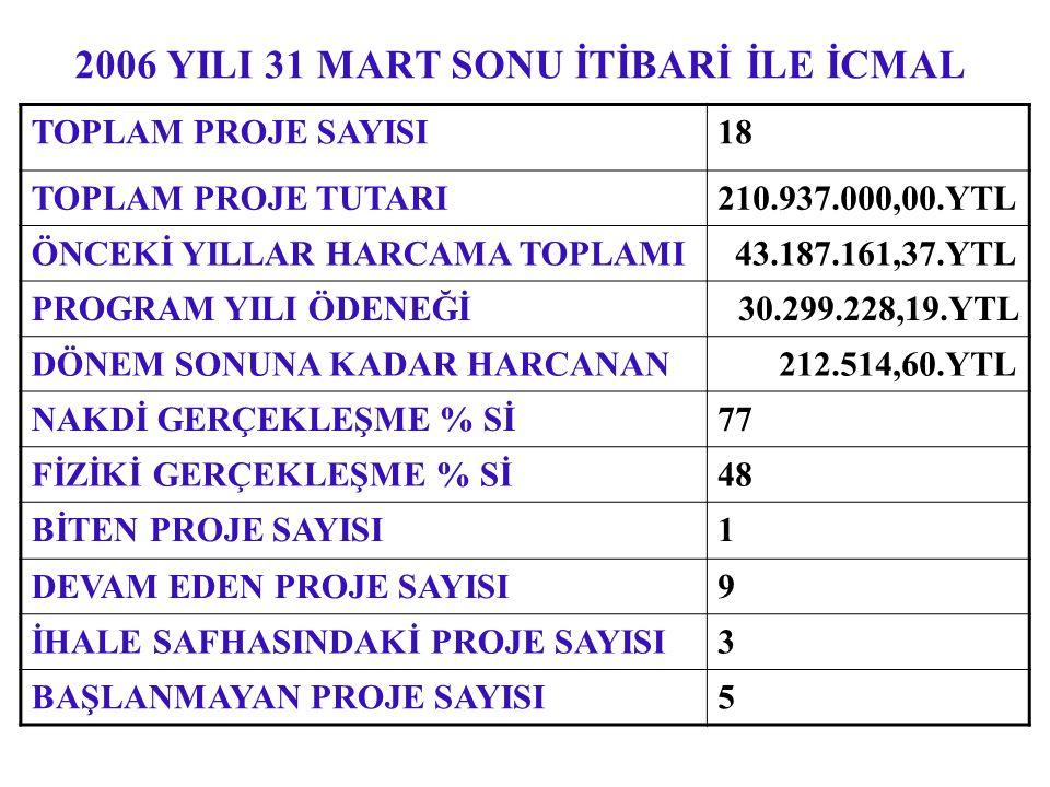 2006 YILI 31 MART SONU İTİBARİ İLE İCMAL TOPLAM PROJE SAYISI18 TOPLAM PROJE TUTARI210.937.000,00.YTL ÖNCEKİ YILLAR HARCAMA TOPLAMI 43.187.161,37.YTL P