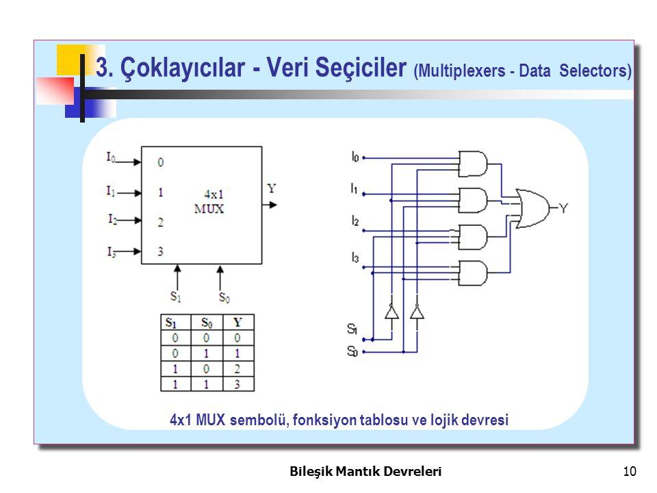 Bileşik Mantık Devreleri 10 3. Çoklayıcılar - Veri Seçiciler (Multiplexers - Data Selectors) 4x1 MUX sembolü, fonksiyon tablosu ve lojik devresi
