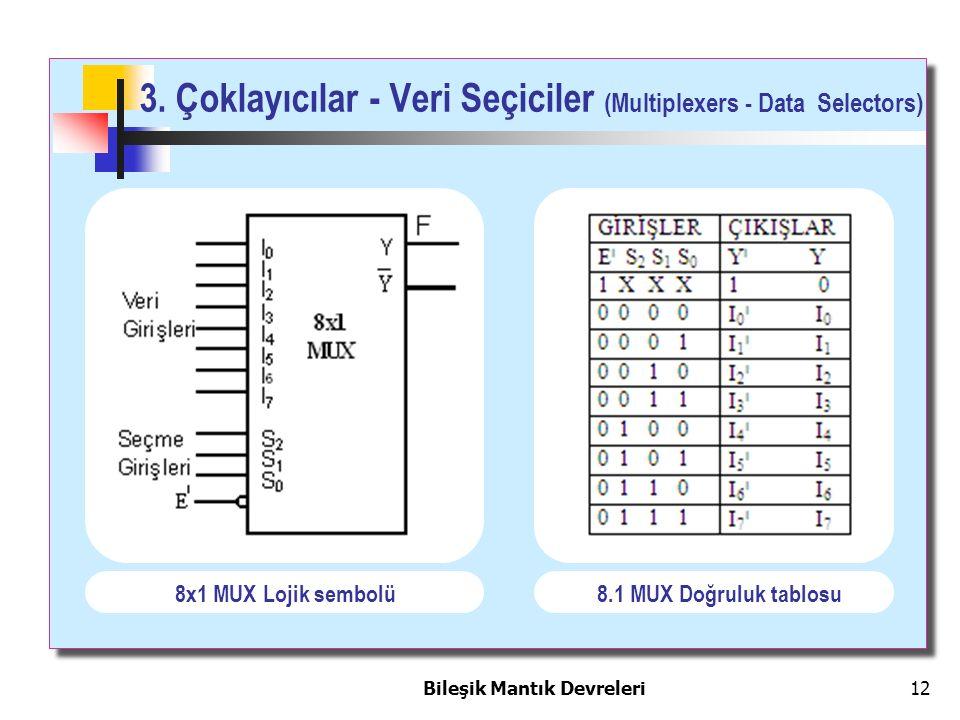 Bileşik Mantık Devreleri 12 3. Çoklayıcılar - Veri Seçiciler (Multiplexers - Data Selectors) 8x1 MUX Lojik sembolü8.1 MUX Doğruluk tablosu