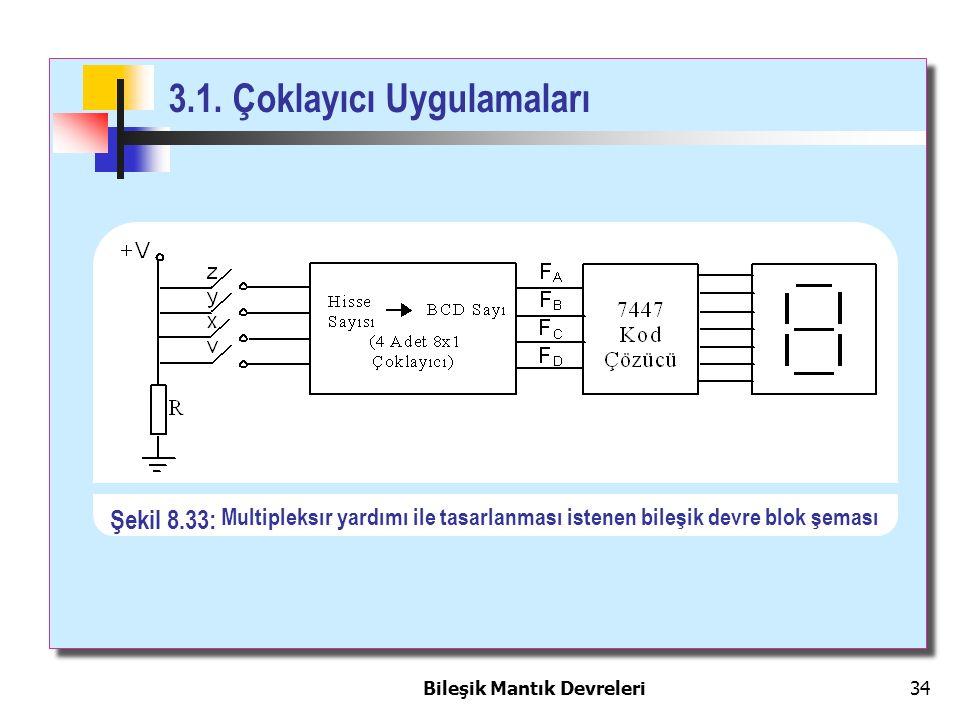 Bileşik Mantık Devreleri 34 3.1. Çoklayıcı Uygulamaları Multipleksır yardımı ile tasarlanması istenen bileşik devre blok şeması Şekil 8.33: