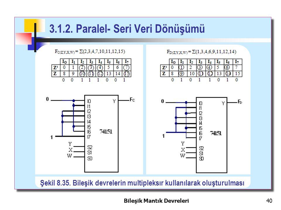 Bileşik Mantık Devreleri 40 3.1.2. Paralel- Seri Veri Dönüşümü Şekil 8.35. Bileşik devrelerin multipleksır kullanılarak oluşturulması