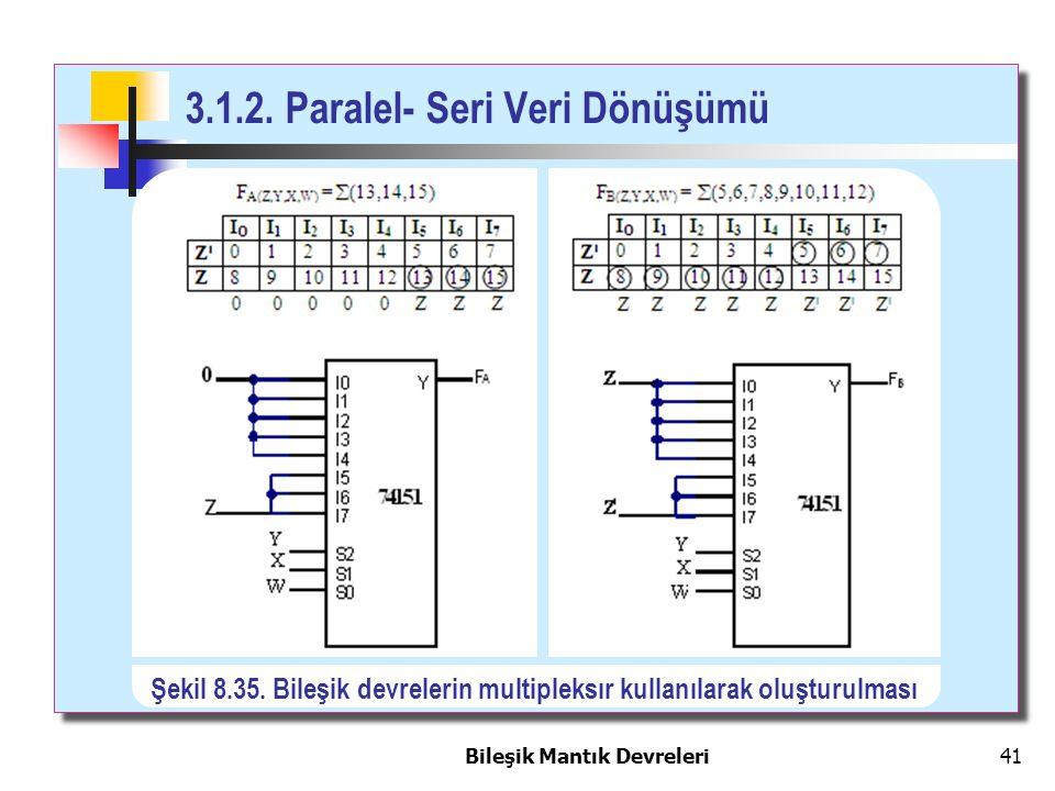 Bileşik Mantık Devreleri 41 3.1.2. Paralel- Seri Veri Dönüşümü Şekil 8.35. Bileşik devrelerin multipleksır kullanılarak oluşturulması