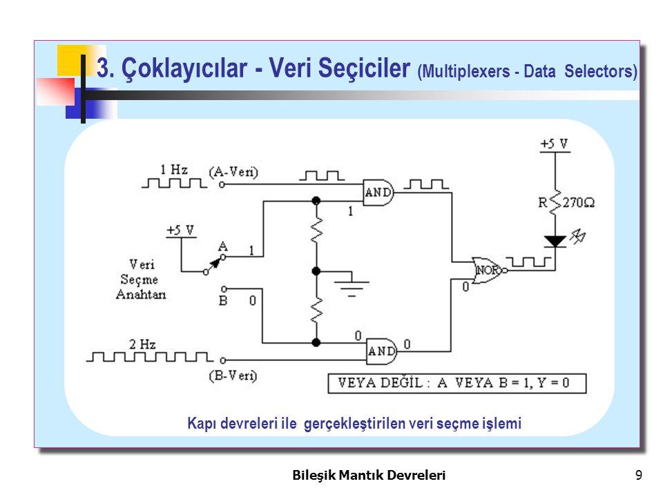 Bileşik Mantık Devreleri 9 3. Çoklayıcılar - Veri Seçiciler (Multiplexers - Data Selectors) Kapı devreleri ile gerçekleştirilen veri seçme işlemi