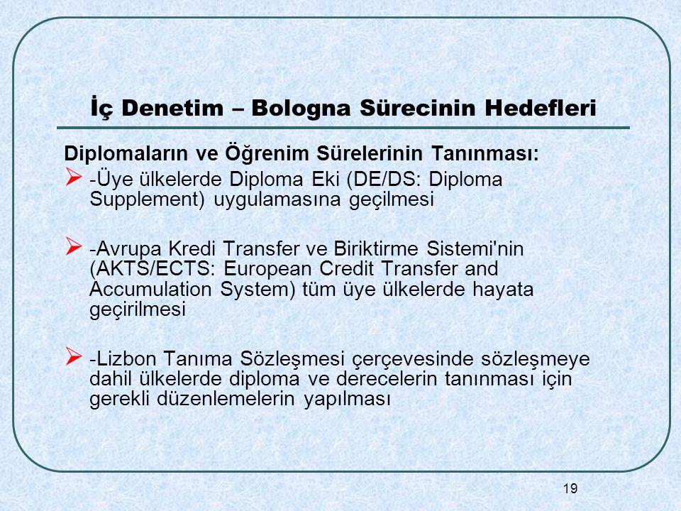19 İç Denetim – Bologna Sürecinin Hedefleri Diplomaların ve Öğrenim Sürelerinin Tanınması:  -Üye ülkelerde Diploma Eki (DE/DS: Diploma Supplement) uygulamasına geçilmesi  -Avrupa Kredi Transfer ve Biriktirme Sistemi nin (AKTS/ECTS: European Credit Transfer and Accumulation System) tüm üye ülkelerde hayata geçirilmesi  -Lizbon Tanıma Sözleşmesi çerçevesinde sözleşmeye dahil ülkelerde diploma ve derecelerin tanınması için gerekli düzenlemelerin yapılması