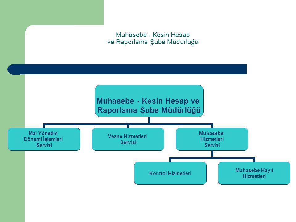 Muhasebe - Kesin Hesap ve Raporlama Şube Müdürlüğü Muhasebe - Kesin Hesap ve Raporlama Şube Müdürlüğü Mal Yönetim Dönemi İşlemleri Servisi Vezne Hizmetleri Servisi Muhasebe Hizmetleri Servisi Kontrol Hizmetleri Muhasebe Kayıt Hizmetleri