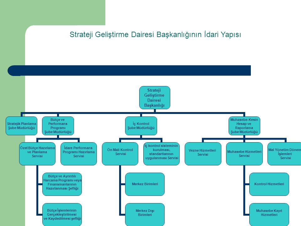 Strateji Geliştirme Dairesi Başkanlığının İdari Yapısı Strateji Geliştirme Dairesi Başkanlığı Stratejik Planlama Şube Müdürlüğü Bütçe ve Performans Programı Şube Müdürlüğü Özel Bütçe Hazırlama ve Planlama Servisi Bütçe ve Ayrıntılı Harcama Programı veya Finansmanlarının Hazırlanması Şefliği Bütçe İşlemlerinin Gerçekleştirilmesi ve Kaydedilmesi şefliği İdare Performans Programı Hazırlama Servisi İç Kontrol Şube Müdürlüğü Ön Mali Kontrol Servisi Merkez Birimleri Merkez Dışı Birimleri İç kontrol sisteminin kurulması, standartlarının uygulanması Servisi Muhasebe-Kesin Hesap ve Raporlama Şube Müdürlüğü Vezne Hizmetleri Servisi Muhasebe Hizmetleri Servisi Kontrol Hizmetleri Muhasebe Kayıt Hizmetleri Mal Yönetim Dönemi İşlemleri Servisi