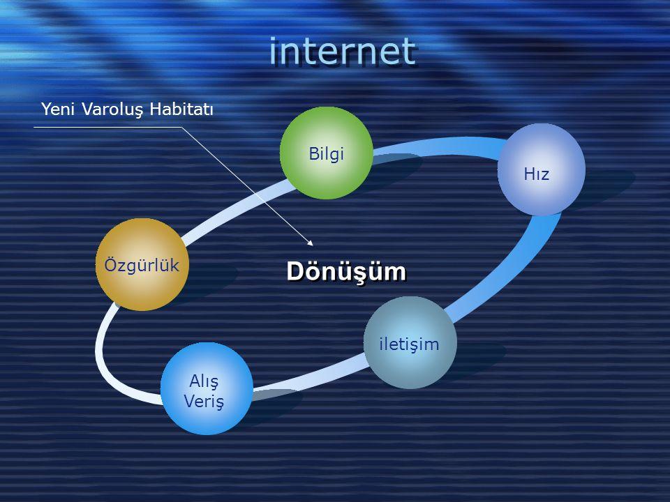 internet Özgürlük Bilgi Hız iletişim Alış Veriş Dönüşüm Yeni Varoluş Habitatı