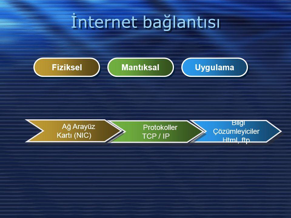 İnternet bağlantısı Bilgi Çözümleyiciler Html, ftp Bilgi Çözümleyiciler Html, ftp Protokoller TCP / IP Protokoller TCP / IP Ağ Arayüz Kartı (NIC) Fiziksel Mantıksal Uygulama