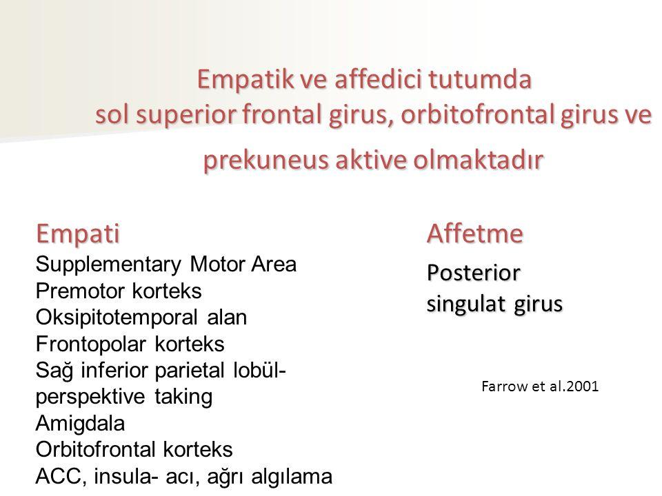Empatik ve affedici tutumda sol superior frontal girus, orbitofrontal girus ve prekuneus aktive olmaktadır Empatik ve affedici tutumda sol superior frontal girus, orbitofrontal girus ve prekuneus aktive olmaktadır Empati Supplementary Motor Area Premotor korteks Oksipitotemporal alan Frontopolar korteks Sağ inferior parietal lobül- perspektive taking Amigdala Orbitofrontal korteks ACC, insula- acı, ağrı algılamaAffetme Posterior singulat girus Farrow et al.2001