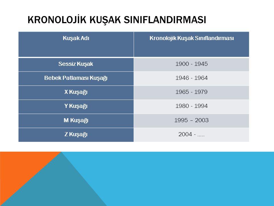KRONOLOJİK KUŞAK SINIFLANDIRMASI Kuşak AdıKronolojik Kuşak Sınıflandırması Sessiz Kuşak1900 - 1945 Bebek Patlaması Kuşağı1946 - 1964 X Kuşağı1965 - 19