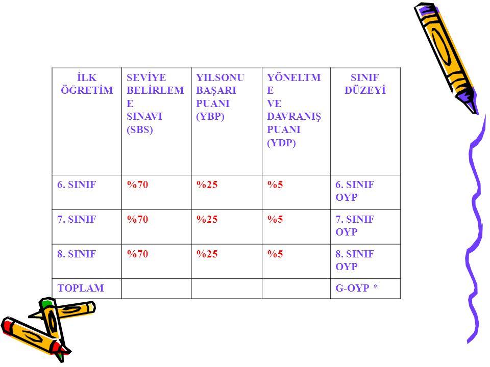 İLK ÖĞRETİM SEVİYE BELİRLEM E SINAVI (SBS) YILSONU BAŞARI PUANI (YBP) YÖNELTM E VE DAVRANIŞ PUANI (YDP) SINIF DÜZEYİ 6. SINIF%70%25%56. SINIF OYP 7. S